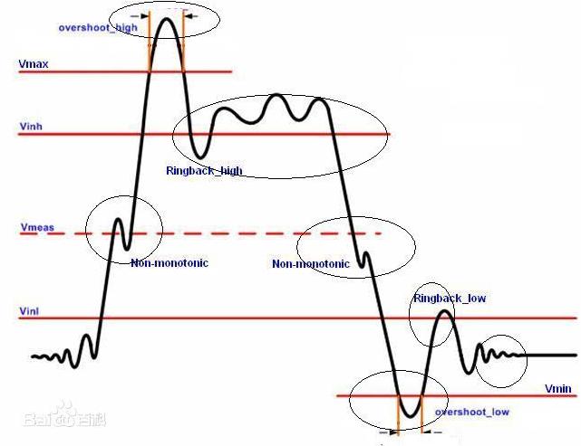 信号完整性知识