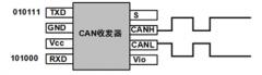 CAN技术协议基础介绍