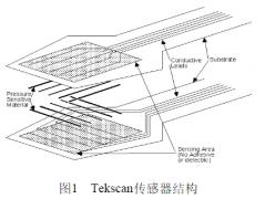 柔性阵列式压力传感器工